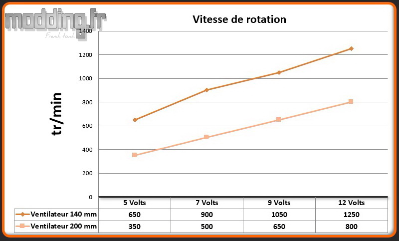 Vitesse 2 ventilateurs H500M