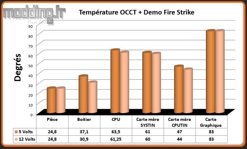 T° OCCT et Fire Strike Matrexx 70