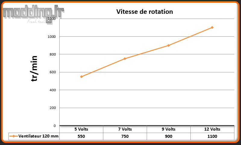 Vitesse 1 ventilateur Boitier