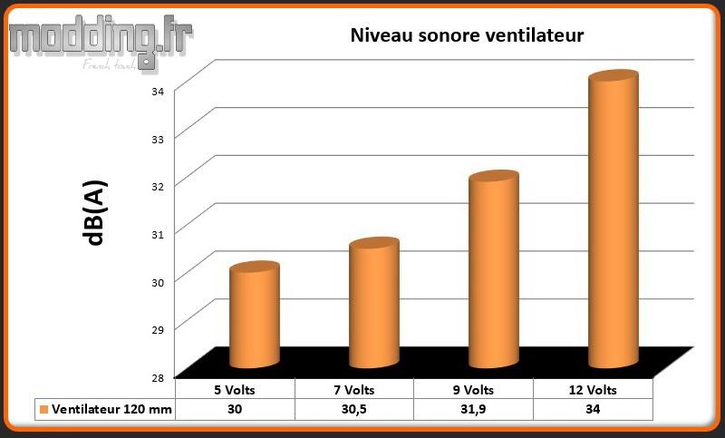 dB(A) 1 ventilateur Boitier