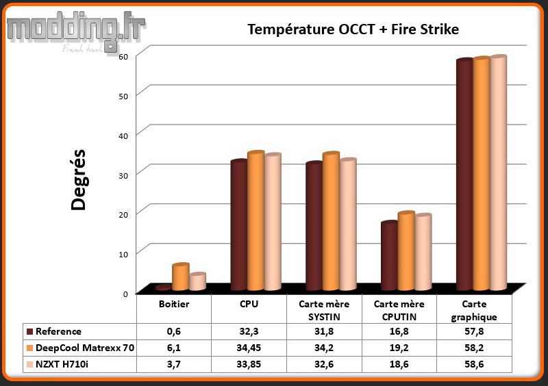 T° OCCT+Fire Strike H710i - Comparatif