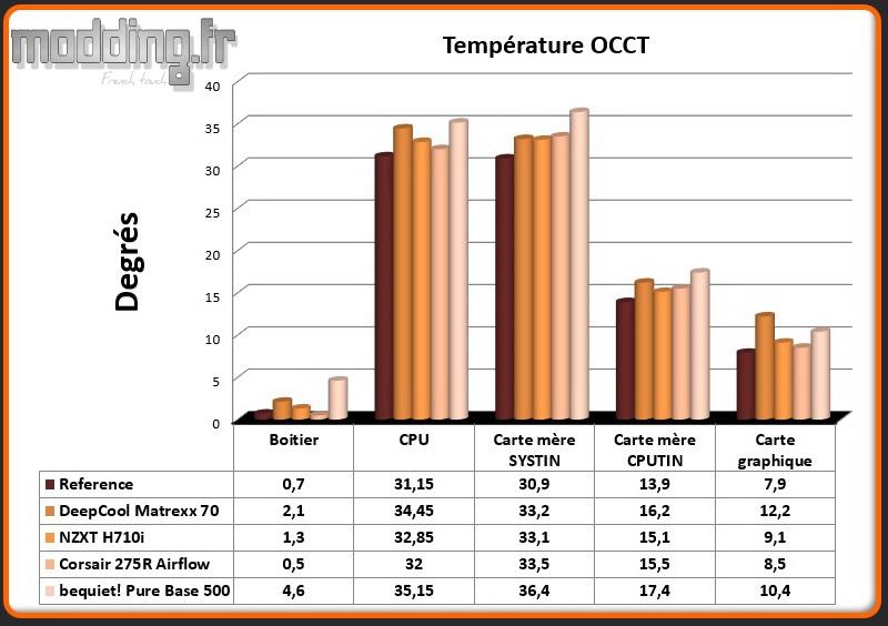 T° OCCT Pure Base 500 - Comparatif