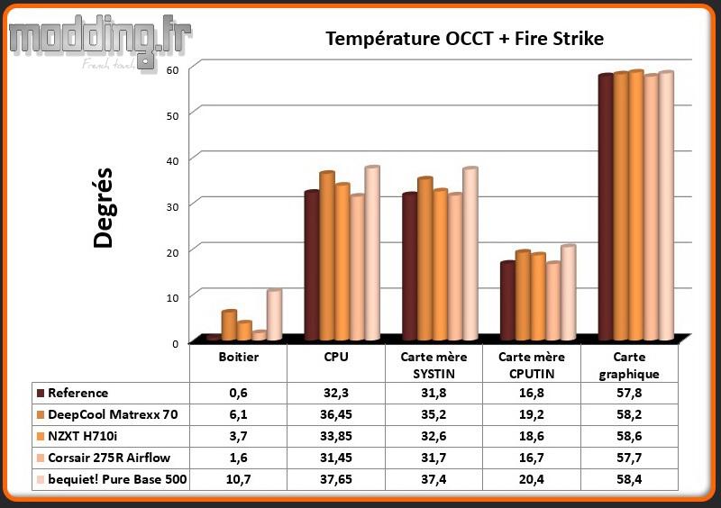 T° OCCT et Fire Strike Pure Base 500 - Comparatif