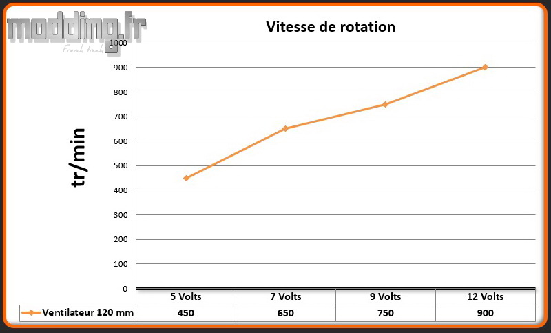 Vitesse 1 ventilateur Pure Base 500