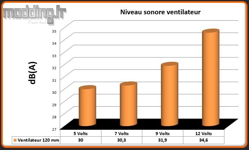 dB(A) 1 ventilateur Pure Base 500