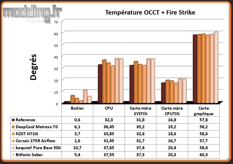 T° OCCT+Fire Strike Saber - Comparatif