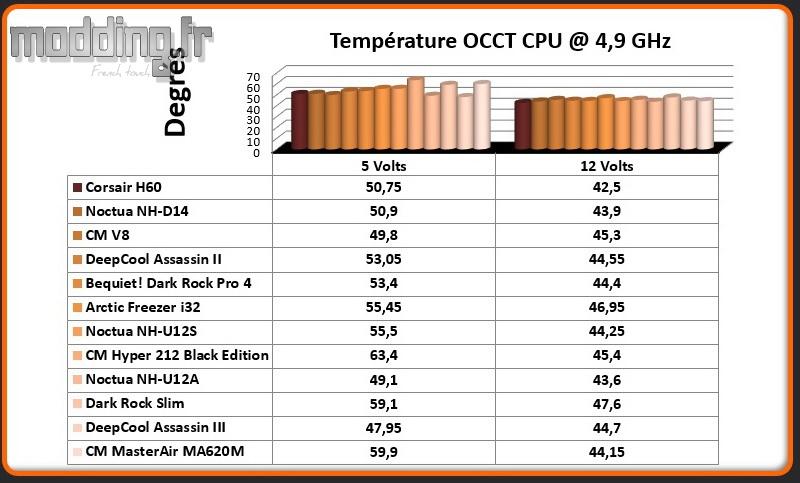 Temperature OCCT CPU @ 4.9 Ghz MasterAir MA620M