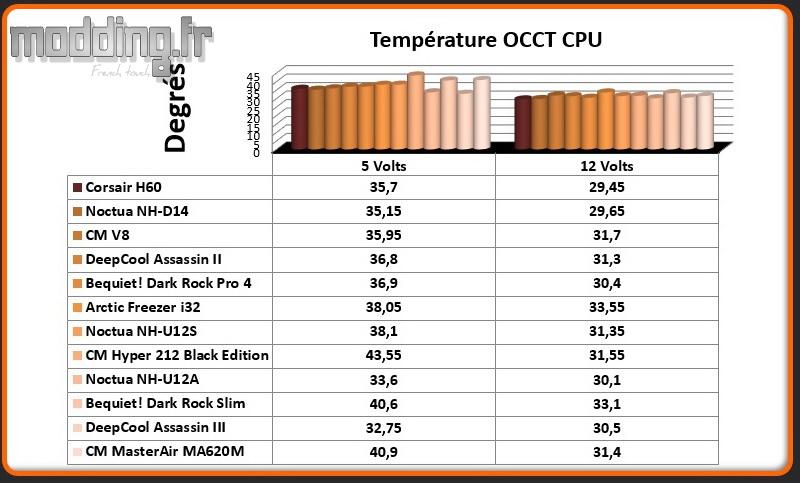 Temperature OCCT CPU MasterAir MA620M