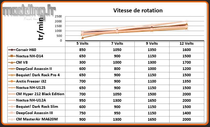 Vitesse de rotation MasterAir MA620M