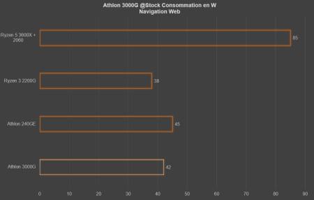 Conso Athlon 3000G browser