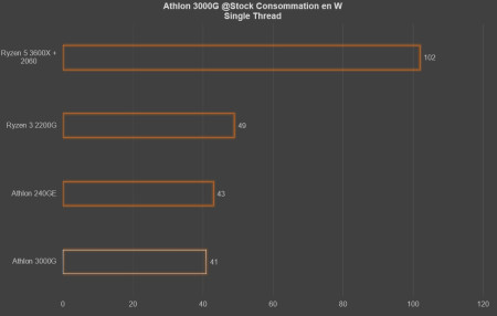 ST conso athlon 3000g