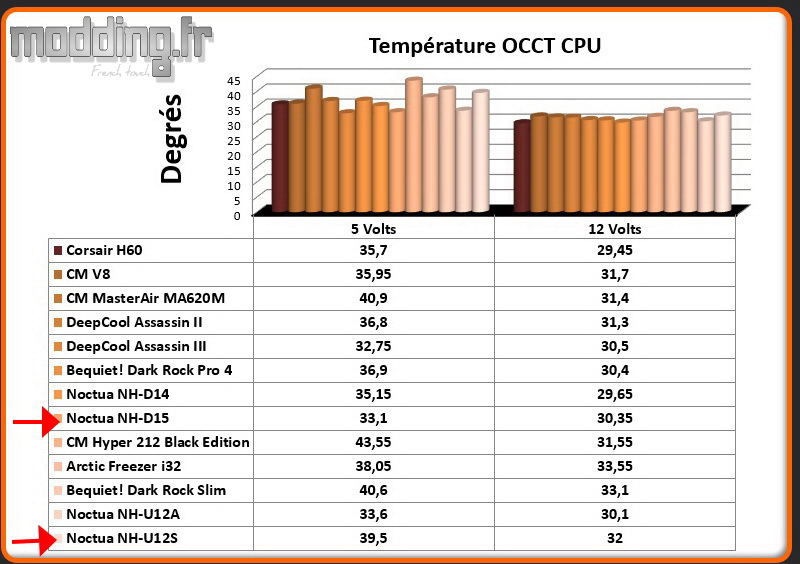 Temperature OCCT CPU chromax