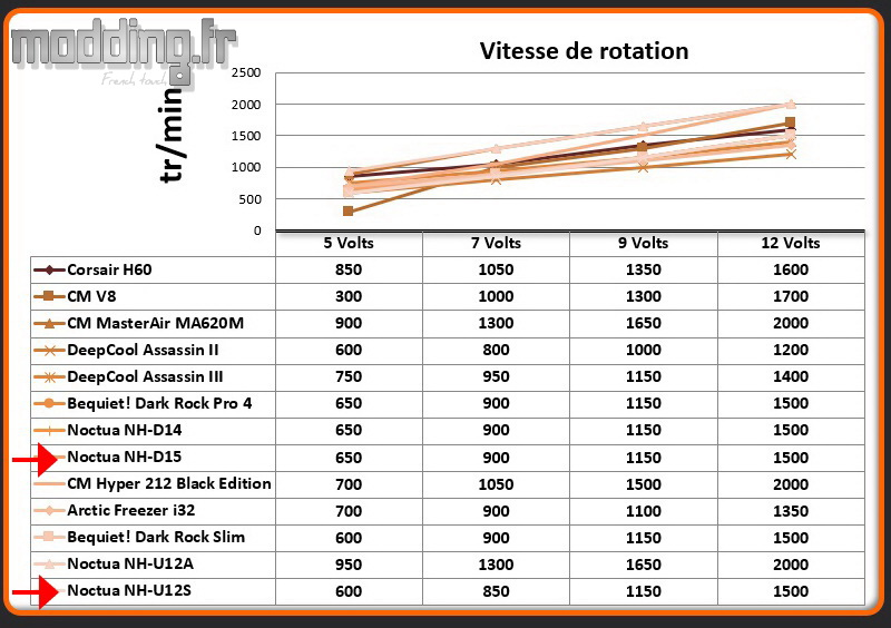 Vitesse de rotation chromax