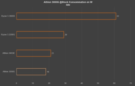 athlon 3000g conso idle