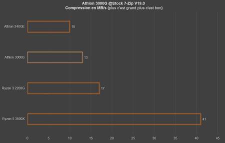 athlon compression