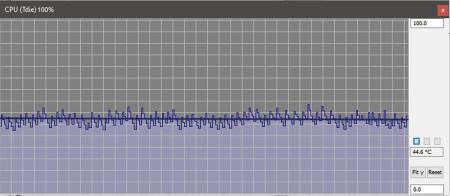temp Load athlon 3000g