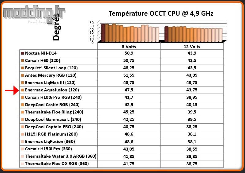 Temperature OCCT CPU @ 4.9 Ghz Aquafusion 120