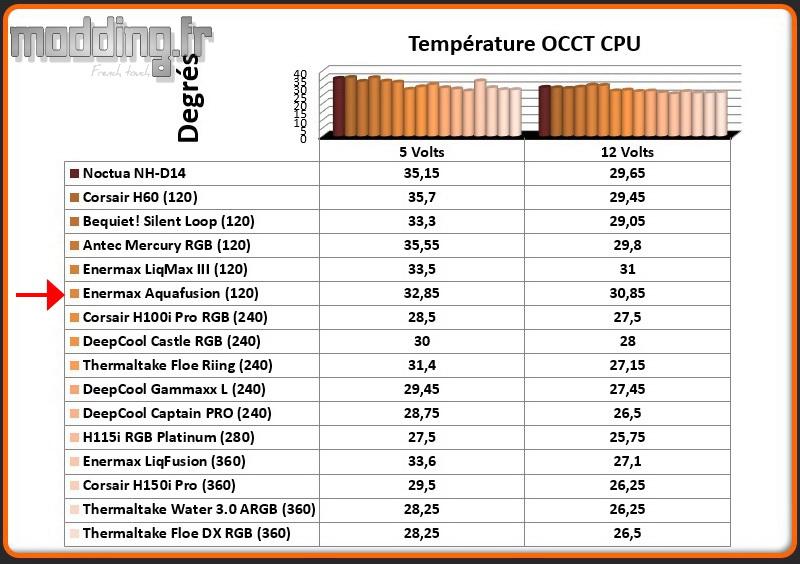 Temperature OCCT CPU Aquafusion 120