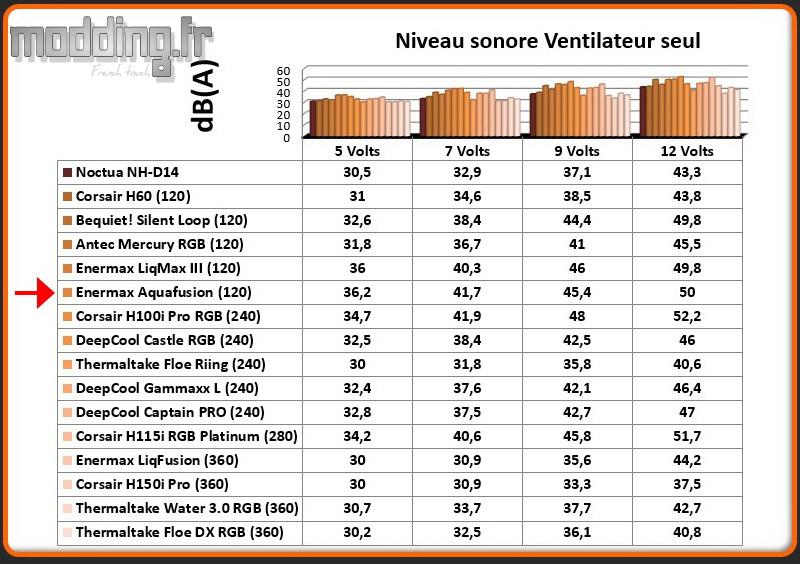 dB(A) Ventilateur Aquafusion 120