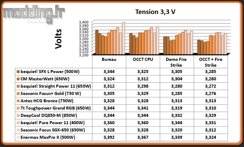 Tension MaxPro II 3.3 Volt