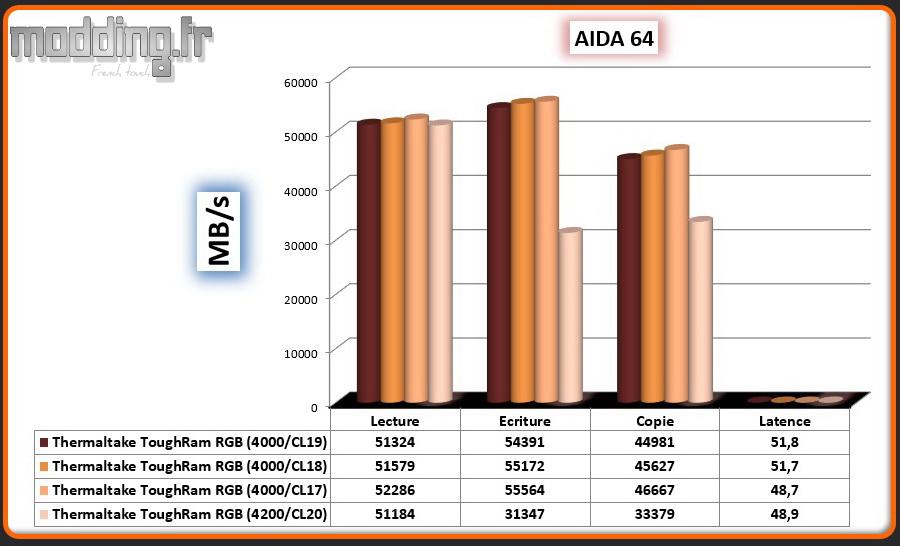 01 Aida 64 ToughRam RGB OC