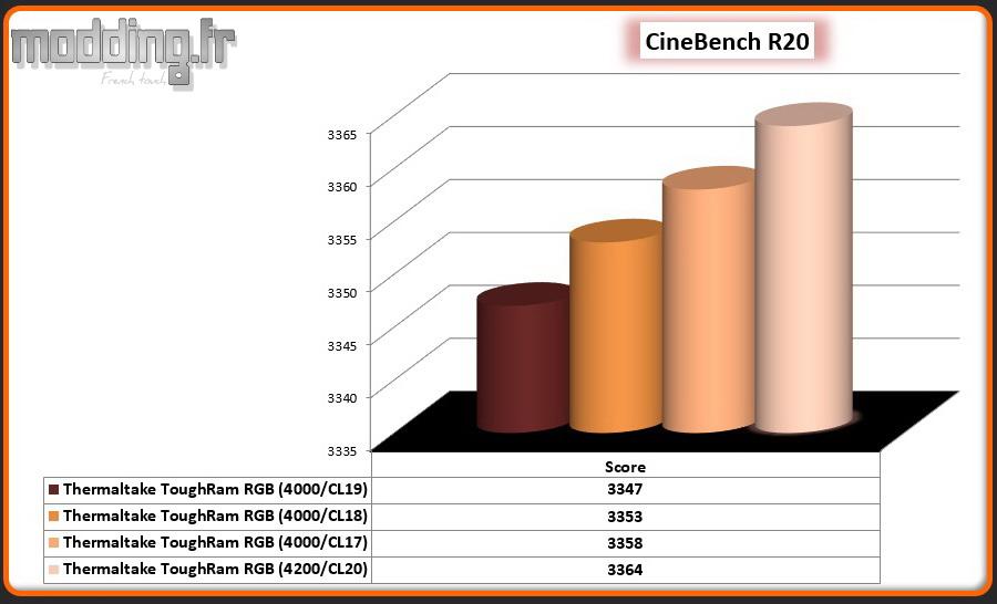 03 CineBench R20 CPU ToughRam RGB OC