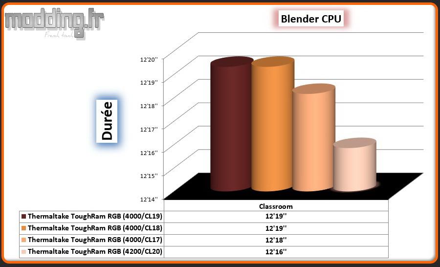 06 Blender CPU ToughRam RGB OC