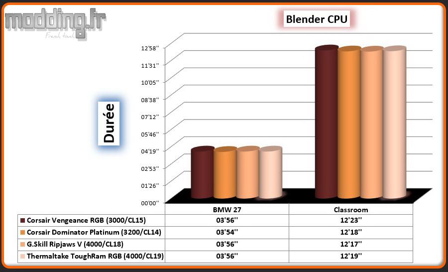 06 Blender CPU ToughRam RGB