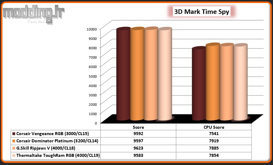 07 3D Mark Time Spy ToughRam RGB