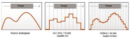 qualité audio