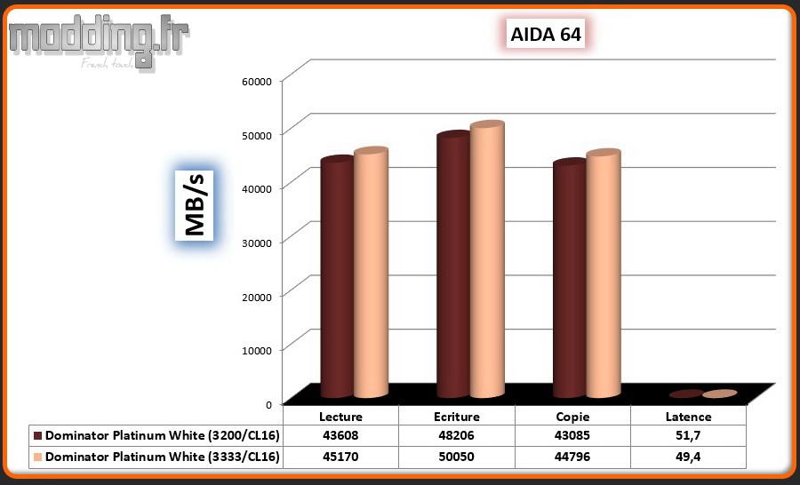 01 Aida 64 Dominator White OC