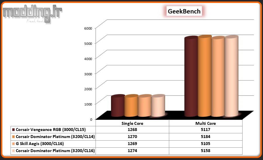 02 GeekBench Dominator White