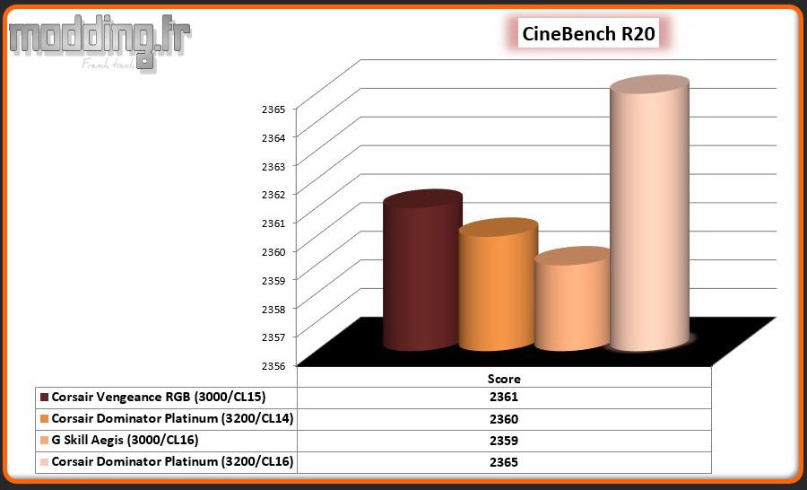 03 CineBench R20 CPU Dominator White