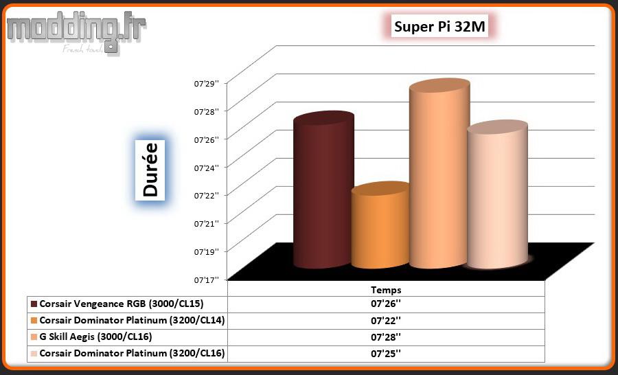 04 Super Pi 32M Dominator White