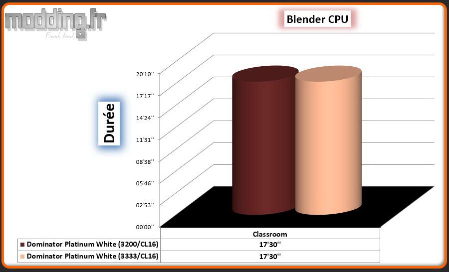 06 Blender CPU Dominator White OC