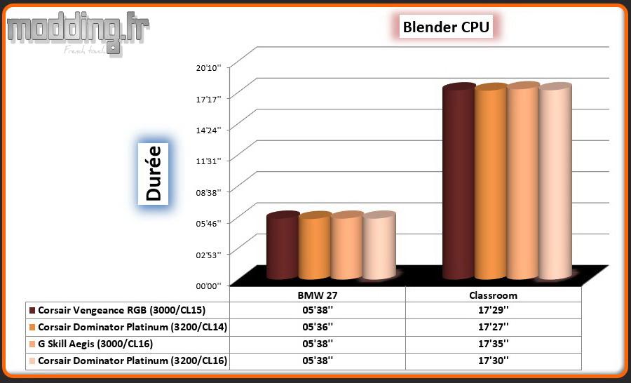 06 Blender CPU Dominator White