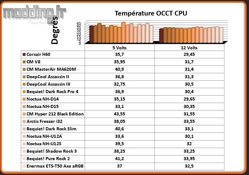 Temperature OCCT CPU ETS-T50 Axe aRGB