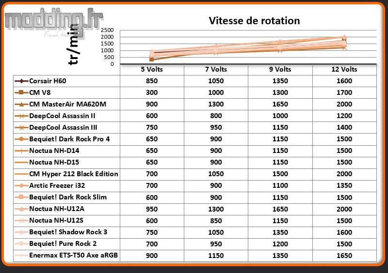 Vitesse de rotation ETS-T50 Axe aRGB