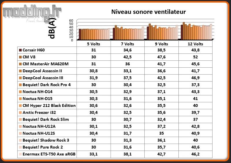 dB(A) Ventilateur ETS-T50 Axe aRGB