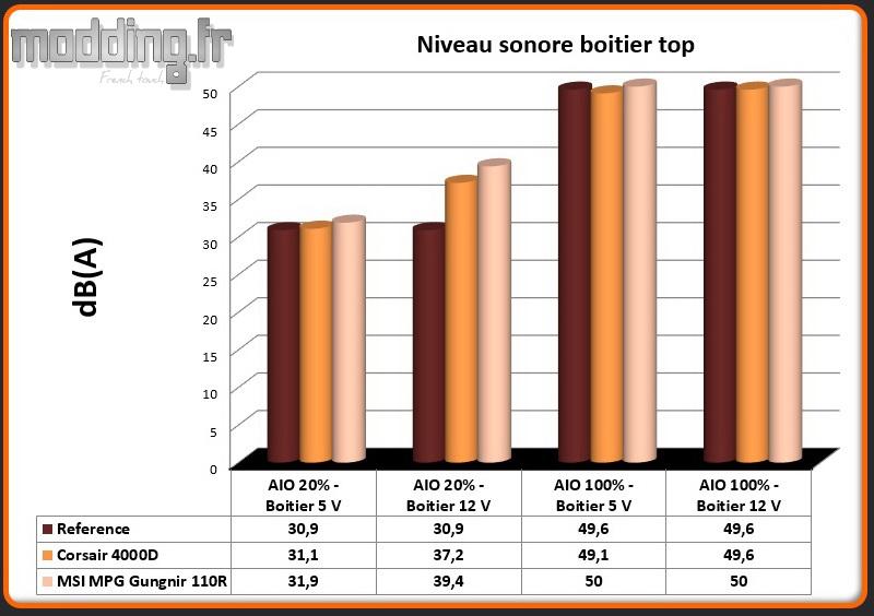 Niveau sonore MPG Gungnir 110R top