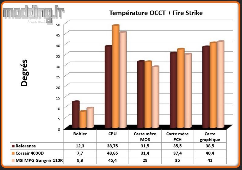 T° OCCT+Fire Strike MPG Gungnir 110R - Comparatif