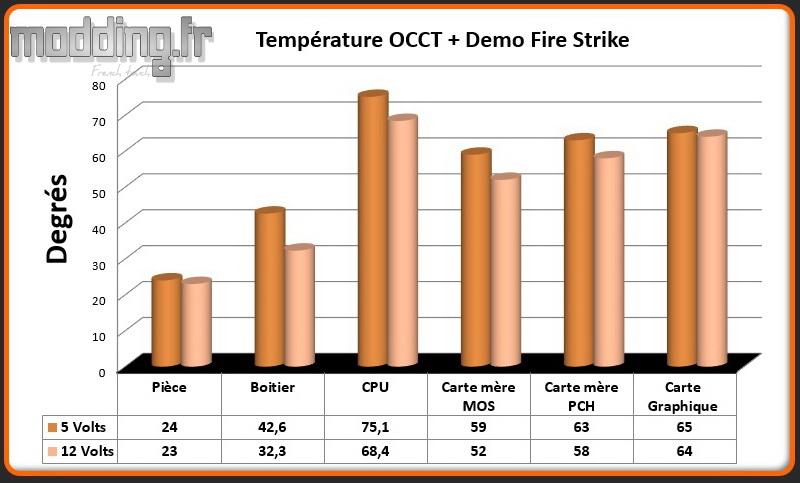 T° OCCT+Fire Strike MPG Gungnir 110R