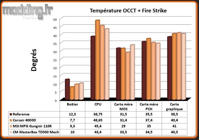 T° OCCT+Fire Strike MasterBox TD500 Mesh - Comparatif