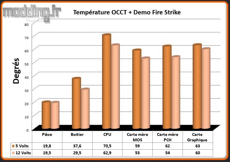 T° OCCT+Fire Strike MasterBox TD500 Mesh