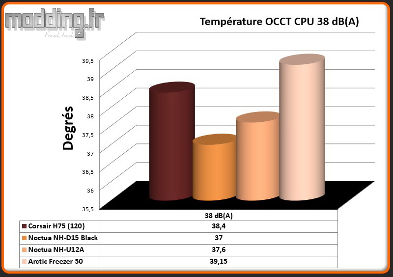 Temperature OCCT CPU 38 dB(A) Freezer 50