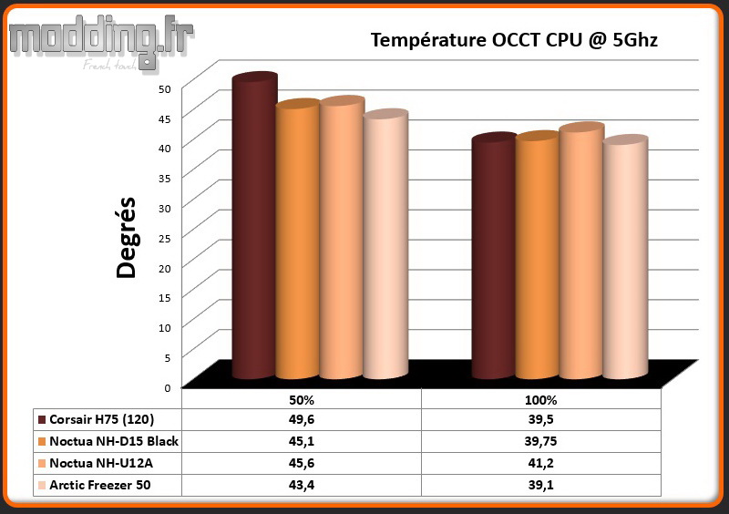 Temperature OCCT CPU @ 5 Ghz Freezer 50