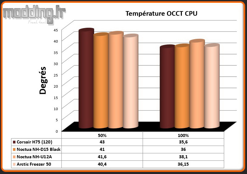 Temperature OCCT CPU Freezer 50
