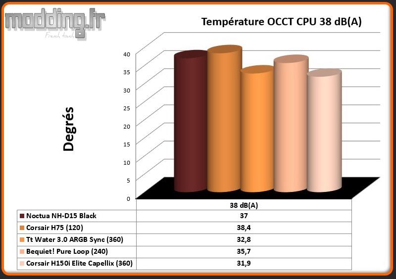 Temperature OCCT CPU 38 dB(A) H150i Elite Capellix