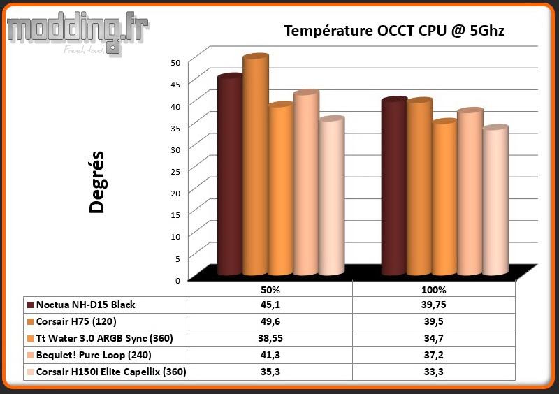 Temperature OCCT CPU @ 5 Ghz H150i Elite Capellix
