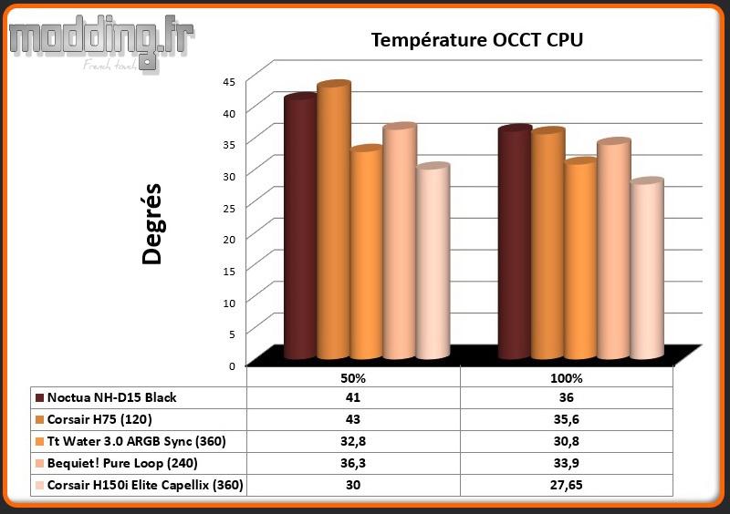 Temperature OCCT CPU H150i Elite Capellix